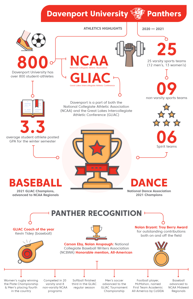 Panther Athletics Highlights 2021